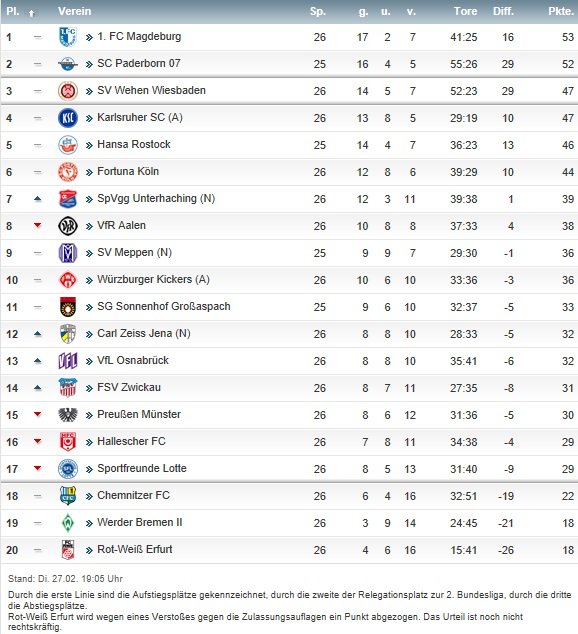 Tabelle 2 Bundesliga Saison Fussball Lorena Nu